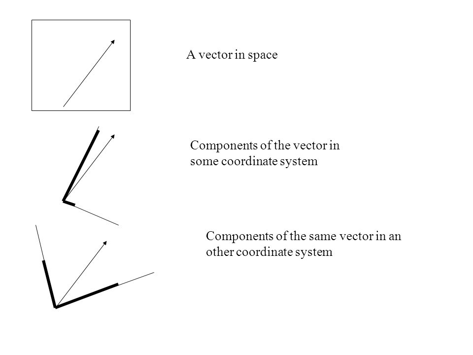 A vector in space Components of the vector in some coordinate system Components of the same vector in an other coordinate system