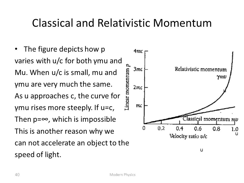 Classical and Relativistic Momentum The figure depicts how p varies with u/c for both γmu and Mu. When u/c is small, mu and γmu are very much the same