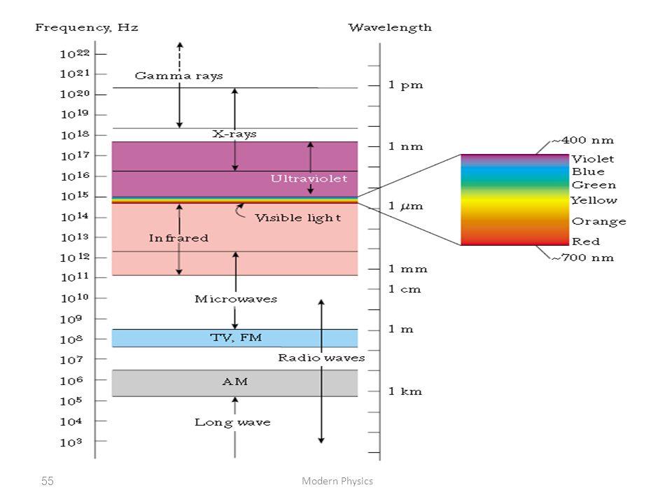 Modern Physics55