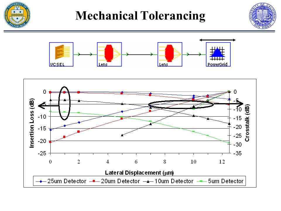 Mechanical Tolerancing