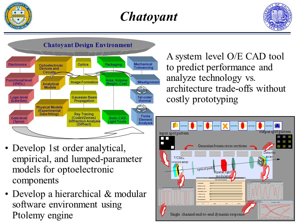 Chatoyant A system level O/E CAD tool to predict performance and analyze technology vs. architecture trade-offs without costly prototyping Develop 1st