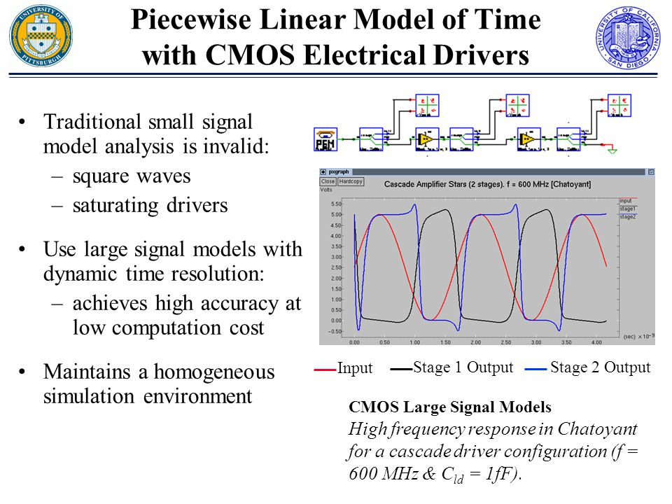Traditional small signal model analysis is invalid: –square waves –saturating drivers Use large signal models with dynamic time resolution: –achieves