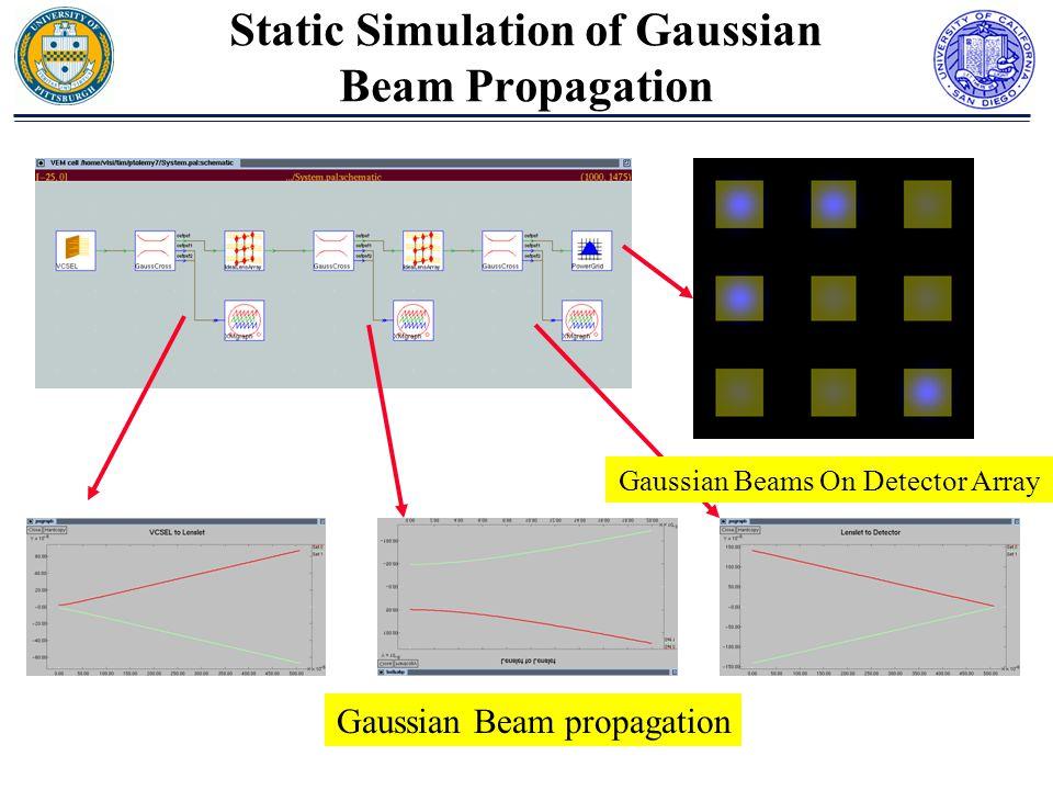 Gaussian Beam propagation Static Simulation of Gaussian Beam Propagation Gaussian Beams On Detector Array