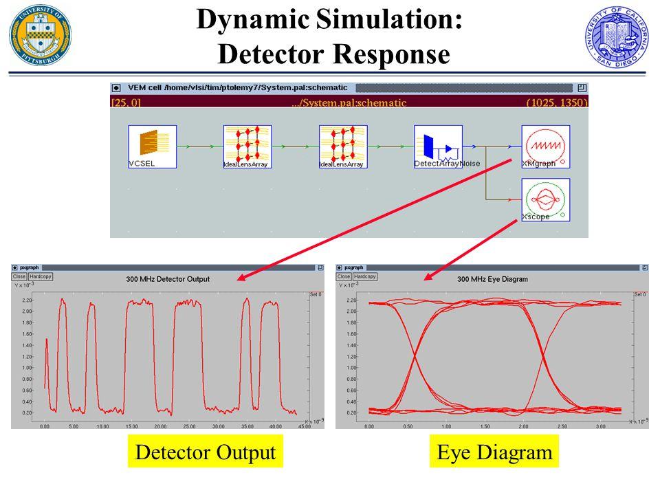 Dynamic Simulation: Detector Response Detector OutputEye Diagram