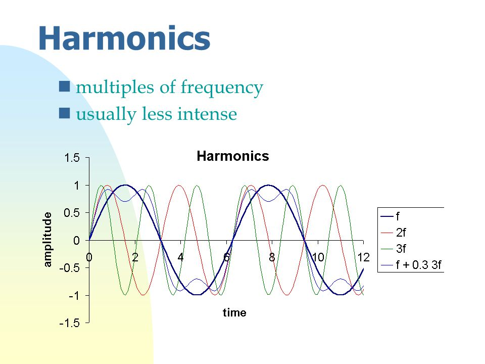 Harmonics nmultiples of frequency nusually less intense