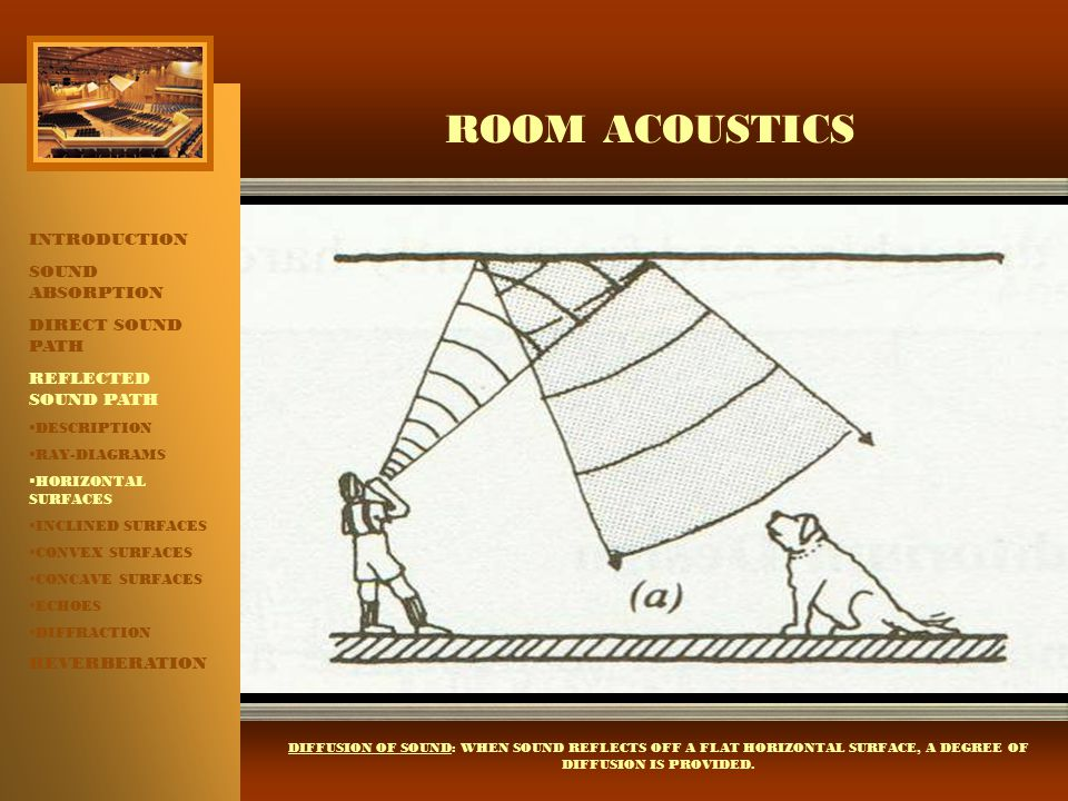 ROOM ACOUSTICS INTRODUCTION SOUND ABSORPTION DIRECT SOUND PATH REFLECTED SOUND PATH  DESCRIPTION  RAY-DIAGRAMS  HORIZONTAL SURFACES  INCLINED SURF