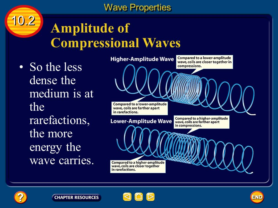 Amplitude of Compressional Waves The closer the coils are in a compression, the farther apart they are in a rarefaction. 10.2 Wave Properties