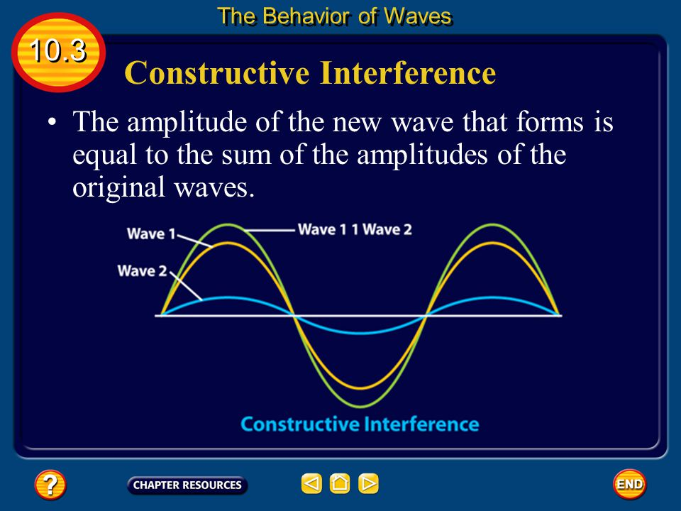 Constructive Interference In constructive interference, the waves add together. 10.3 The Behavior of Waves This happens when the crests of two or more