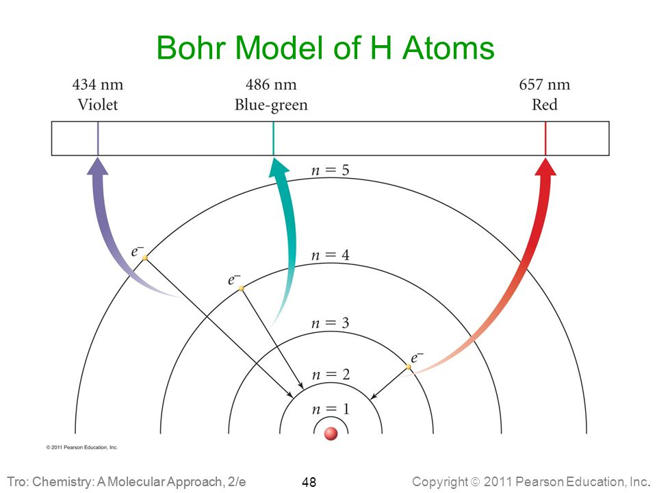 Copyright  2011 Pearson Education, Inc. Tro: Chemistry: A Molecular Approach, 2/e Bohr Model of H Atoms 48 Tro: Chemistry: A Molecular Approach, 2/e