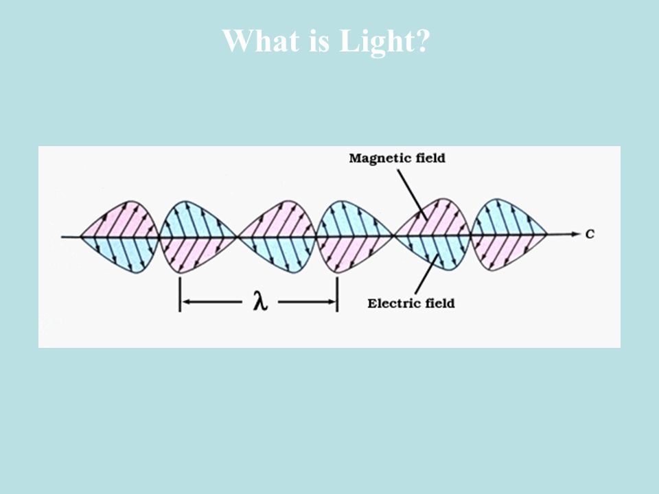 v speed of wave f frequency (number of cycles per second) A amplitude Light is like a slinky wavelength (Greek letter lambda) c = 3 x 10 8 m/s = f In vacuum: