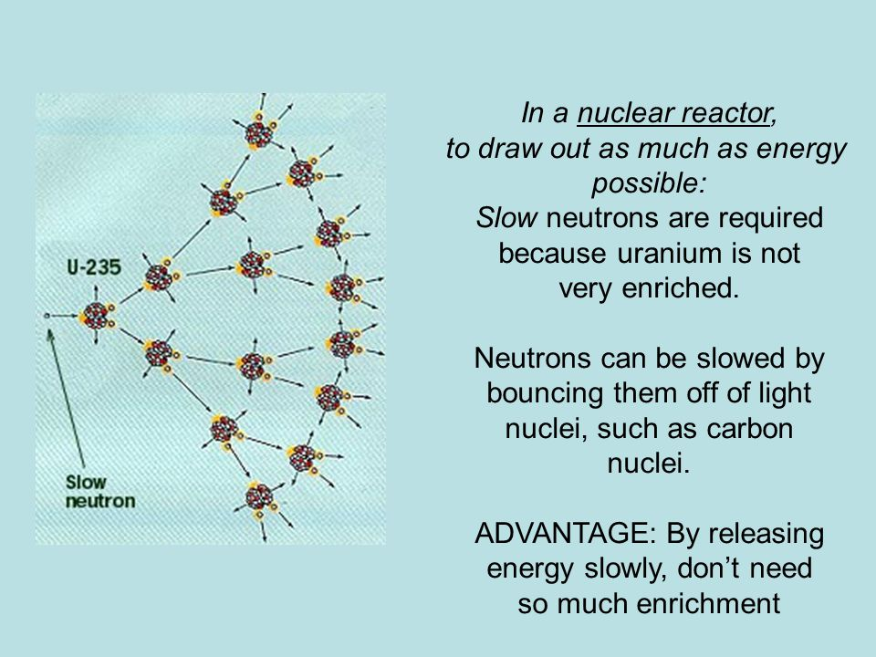 In a nuclear reactor, to draw out as much as energy possible: Slow neutrons are required because uranium is not very enriched.