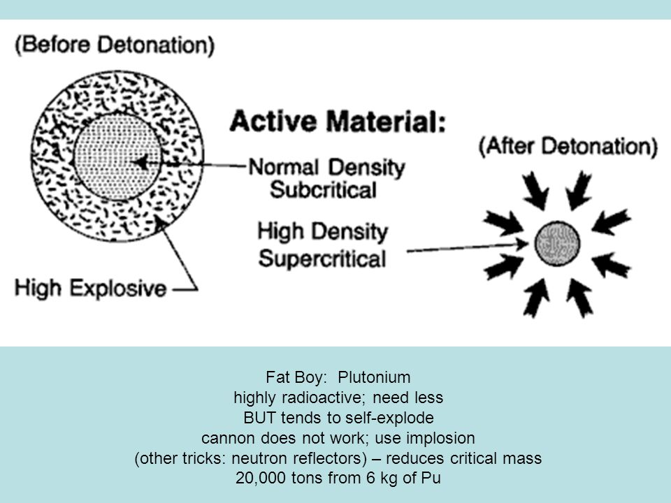 Fat Boy: Plutonium highly radioactive; need less BUT tends to self-explode cannon does not work; use implosion (other tricks: neutron reflectors) – reduces critical mass 20,000 tons from 6 kg of Pu