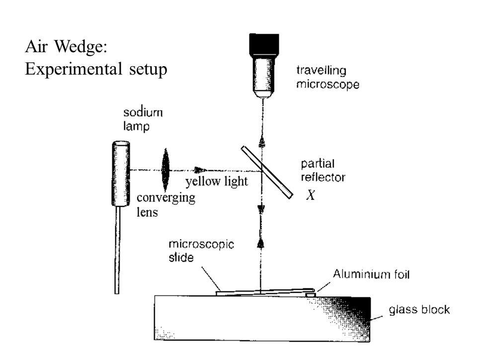 Air Wedge: Experimental setup