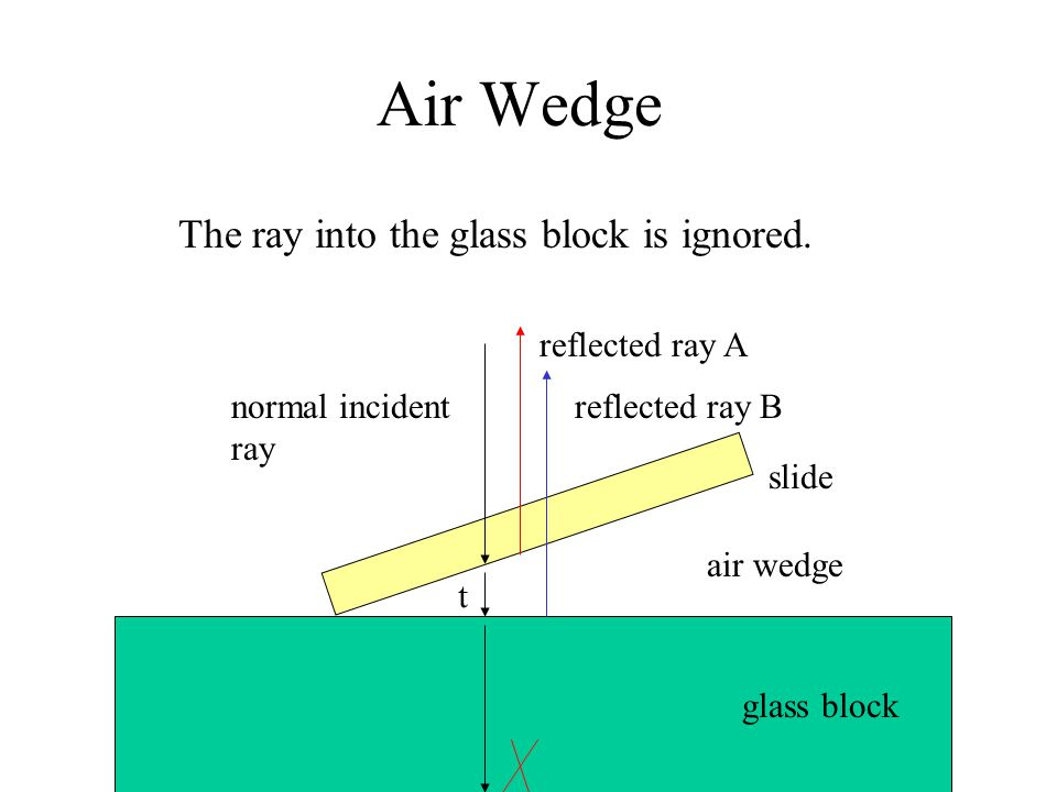 Air Wedge reflected ray A reflected ray Bnormal incident ray air wedge t The ray into the glass block is ignored. slide glass block
