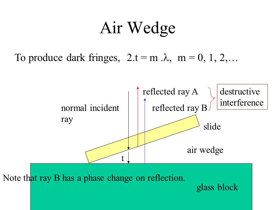 Air Wedge reflected ray A reflected ray Bnormal incident ray air wedge t To produce dark fringes, 2.t = m., m = 0, 1, 2,… slide glass block destructiv