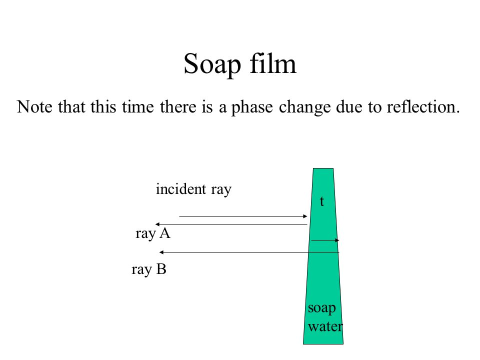 Soap film Note that this time there is a phase change due to reflection. ray A ray B incident ray t soap water