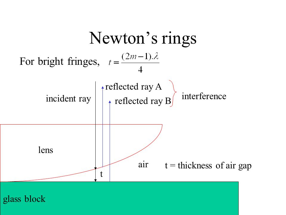 Newton's rings reflected ray A air lens glass block reflected ray B incident ray t t = thickness of air gap interference For bright fringes,