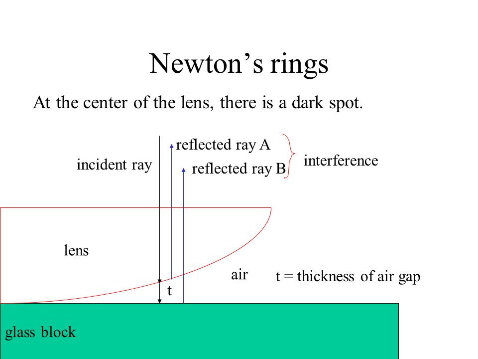 Newton's rings reflected ray A air lens glass block reflected ray B incident ray t t = thickness of air gap interference At the center of the lens, th