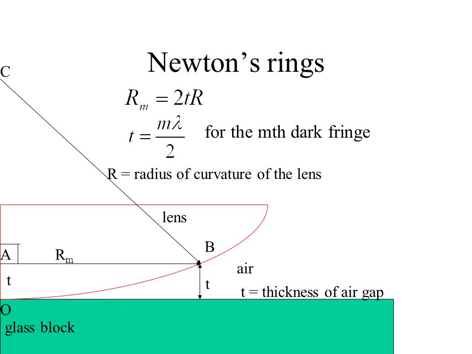 Newton's rings air lens glass block t t = thickness of air gap R = radius of curvature of the lens RmRm C O A B t for the mth dark fringe
