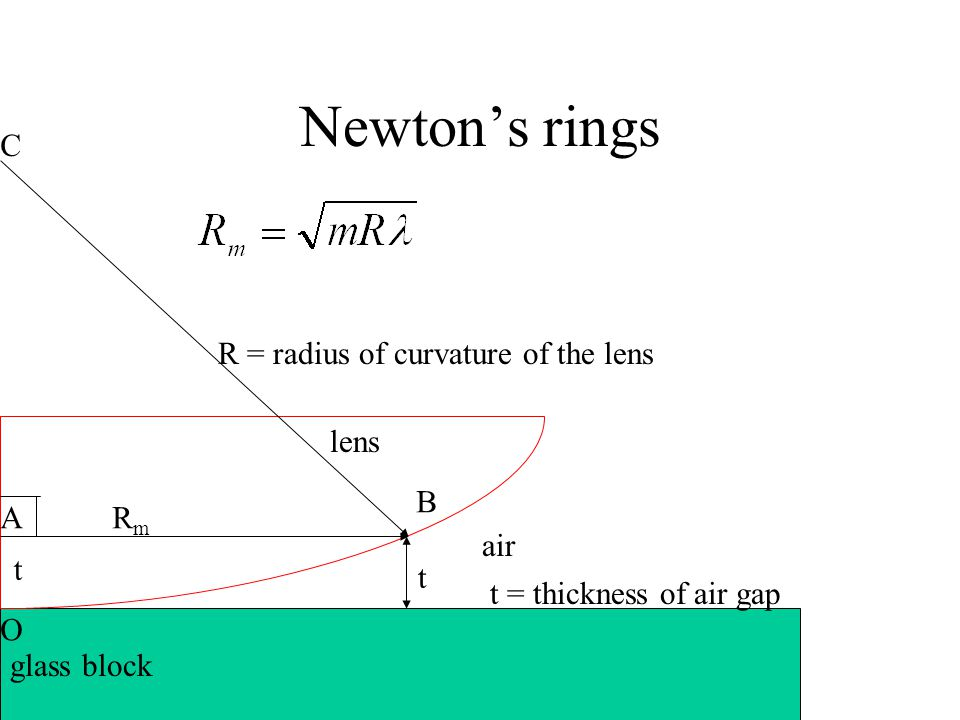 Newton's rings air lens glass block t t = thickness of air gap R = radius of curvature of the lens RmRm C O A B t