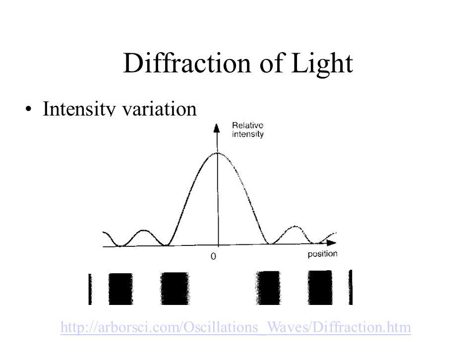 Diffraction of Light Intensity variation http://arborsci.com/Oscillations_Waves/Diffraction.htm