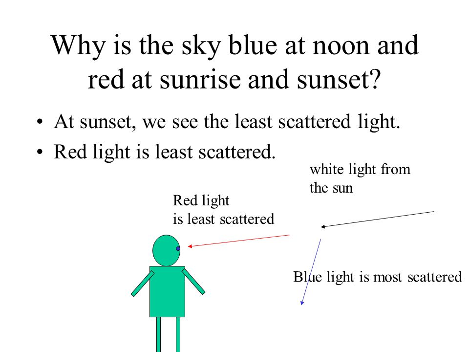 Why is the sky blue at noon and red at sunrise and sunset? At sunset, we see the least scattered light. Red light is least scattered. white light from