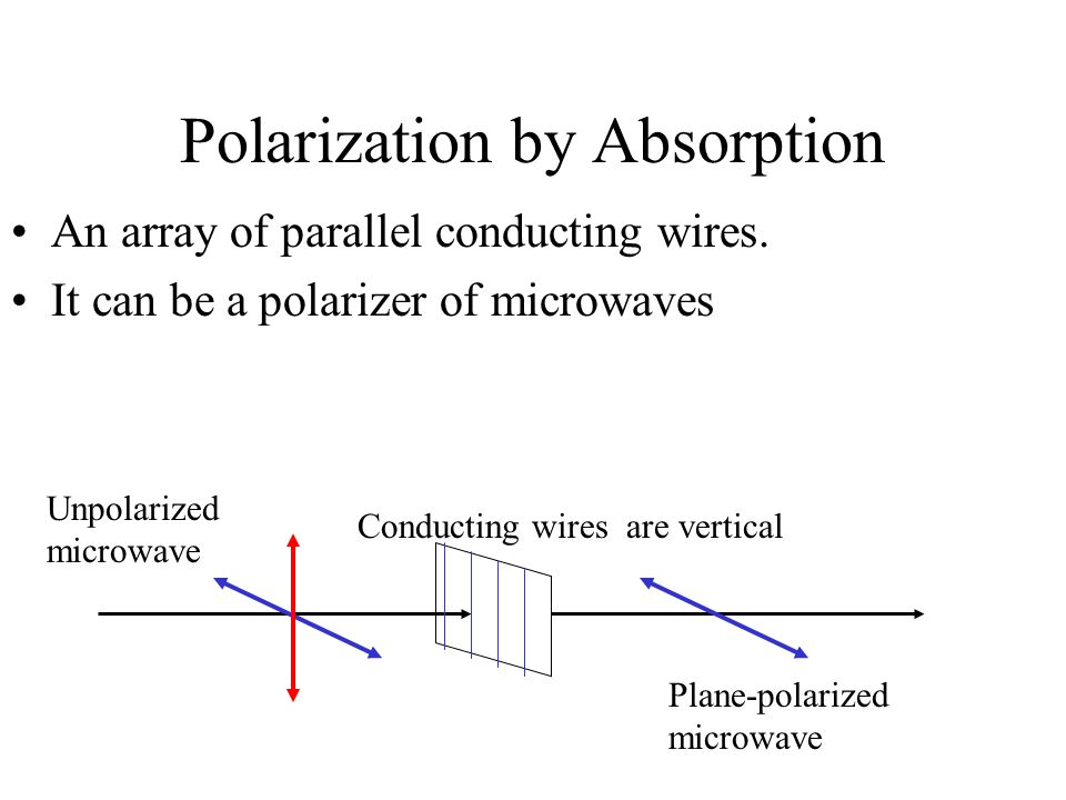 Polarization by Absorption An array of parallel conducting wires. It can be a polarizer of microwaves Conducting wires are vertical Unpolarized microw