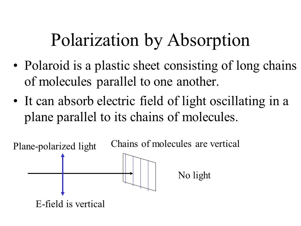 Polarization by Absorption Polaroid is a plastic sheet consisting of long chains of molecules parallel to one another. It can absorb electric field of
