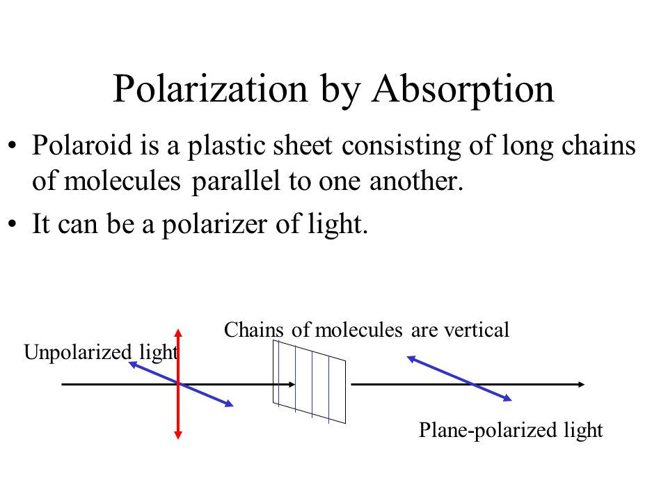Polarization by Absorption Polaroid is a plastic sheet consisting of long chains of molecules parallel to one another. It can be a polarizer of light.