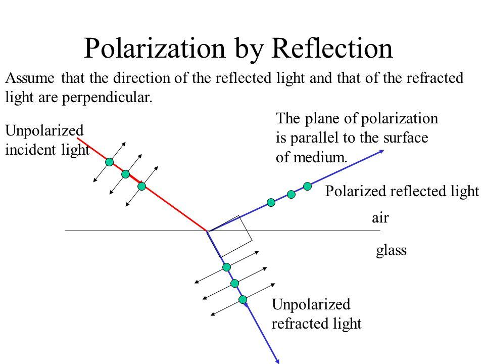 Polarization by Reflection Unpolarized incident light Unpolarized refracted light Polarized reflected light air glass The plane of polarization is par
