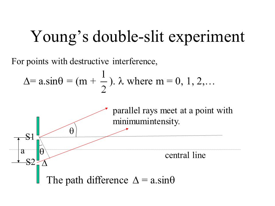 Young's double-slit experiment a parallel rays meet at a point with minimumintensity.   The path difference  = a.sin   S1 S2 central line  = a.s