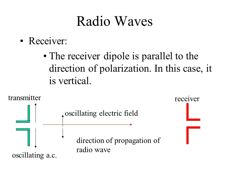 Radio Waves Receiver: The receiver dipole is parallel to the direction of polarization. In this case, it is vertical. direction of propagation of radi