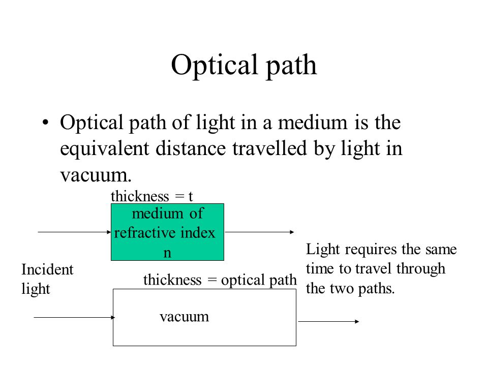 Optical path Optical path of light in a medium is the equivalent distance travelled by light in vacuum. medium of refractive index n Incident light va
