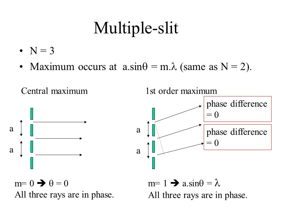 Multiple-slit N = 3 Maximum occurs at a.sin  = m. (same as N = 2). Central maximum1st order maximum m= 0   = 0 All three rays are in phase. m= 1 