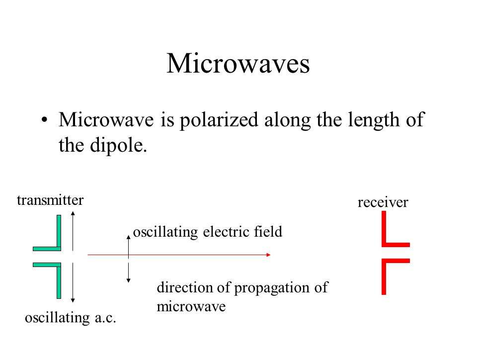 Microwaves Microwave is polarized along the length of the dipole. direction of propagation of microwave oscillating a.c. oscillating electric field tr