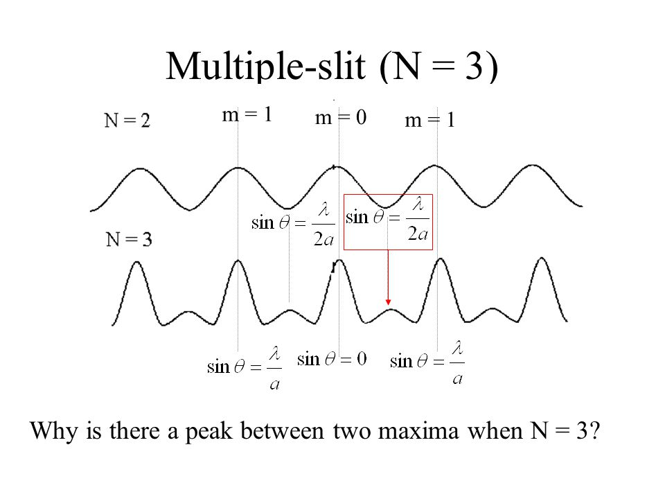 Multiple-slit (N = 3) m = 0 m = 1 Why is there a peak between two maxima when N = 3?