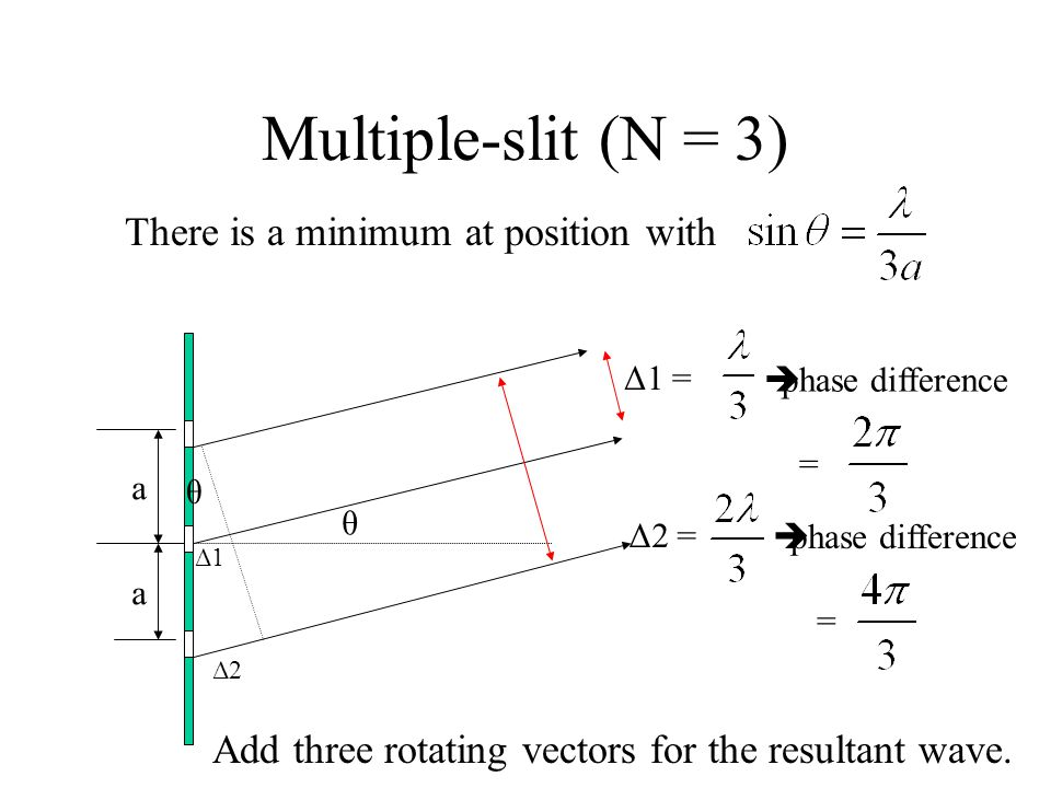 Multiple-slit (N = 3) There is a minimum at position with a a θ θ Δ1 Δ2 Add three rotating vectors for the resultant wave. Δ1 =  phase difference = Δ