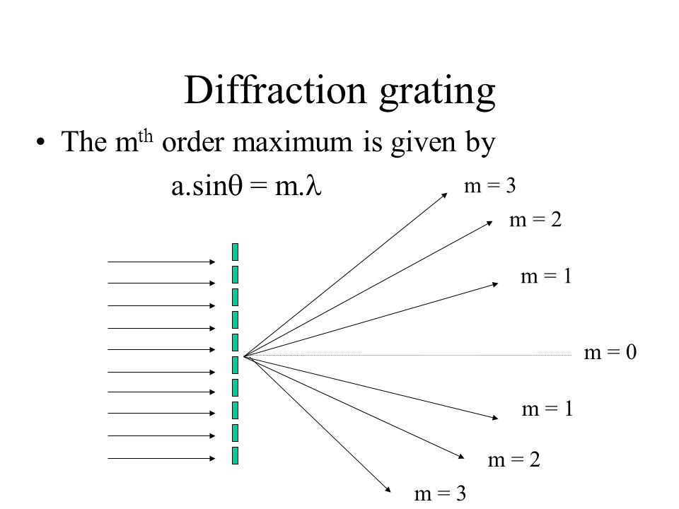 Diffraction grating The m th order maximum is given by a.sin  = m. m = 0 m = 1 m = 2 m = 3