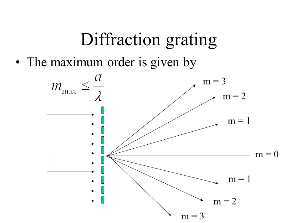 Diffraction grating The maximum order is given by m = 0 m = 1 m = 2 m = 3