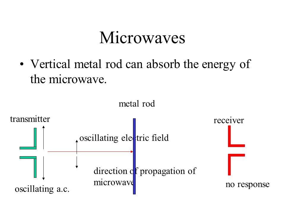 Microwaves Horizontal metal rod cannot absorb the energy of the microwave.