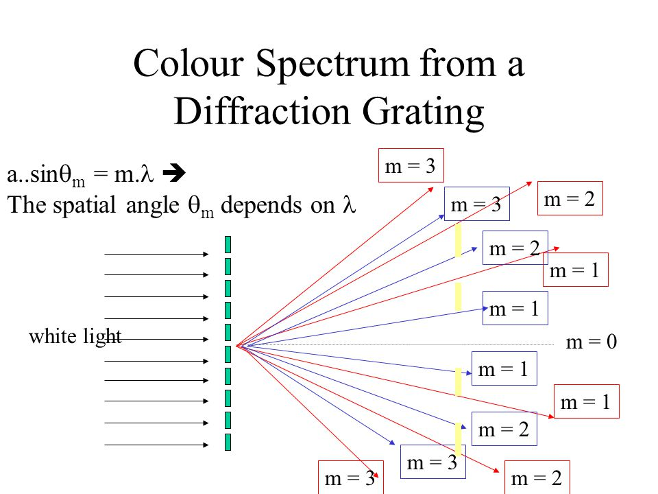 Colour Spectrum from a Diffraction Grating m = 0 m = 1 m = 2 m = 3 m = 1 m = 2 m = 3 white light m = 1 m = 2 m = 3 a..sin  m = m.  The spatial angle