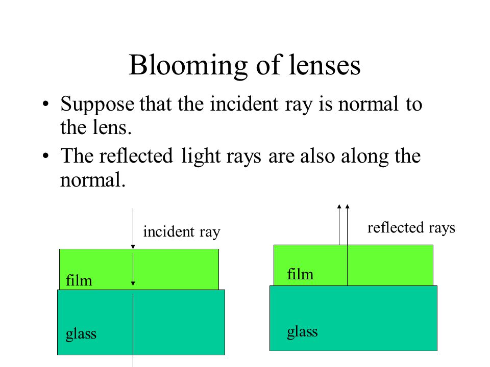 Blooming of lenses Suppose that the incident ray is normal to the lens. The reflected light rays are also along the normal. incident ray reflected ray