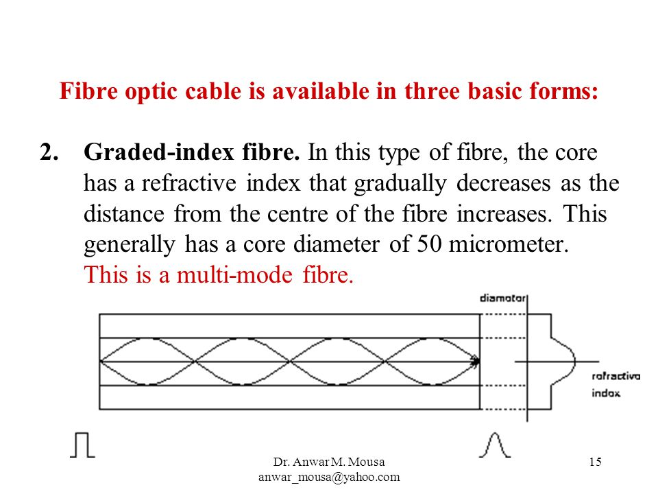 Dr. Anwar M. Mousa anwar_mousa@yahoo.com 15 Fibre optic cable is available in three basic forms: 2.Graded-index fibre. In this type of fibre, the core