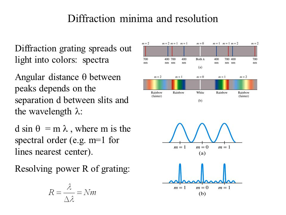 Diffraction minima and resolution Diffraction grating spreads out light into colors: spectra Angular distance  between peaks depends on the separation d between slits and the wavelength : d sin  = m, where m is the spectral order (e.g.