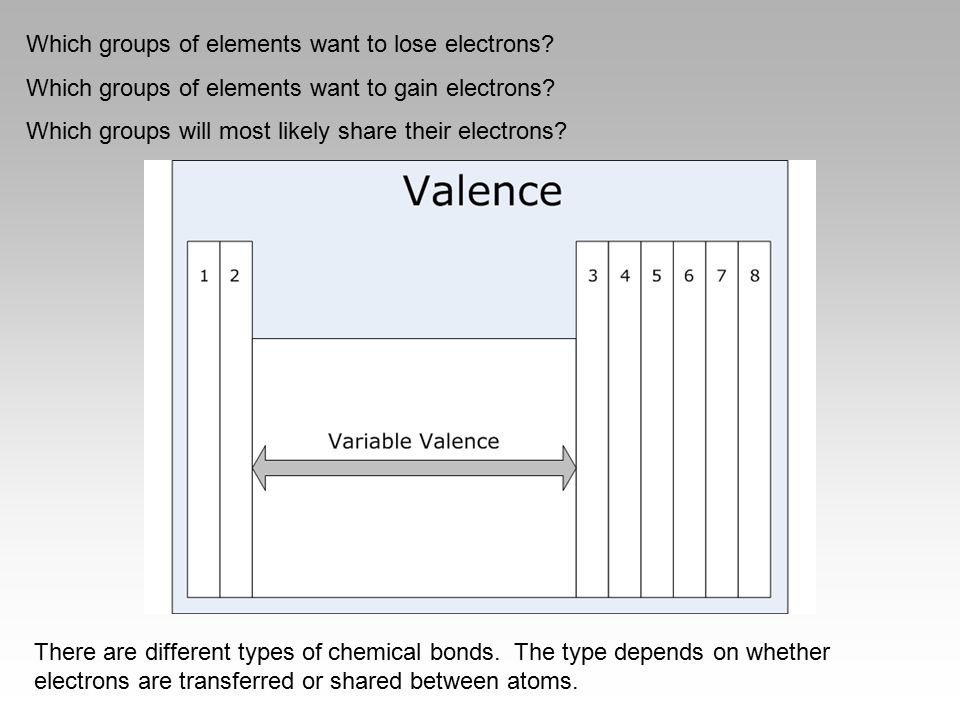 Which groups of elements want to lose electrons? Which groups of elements want to gain electrons? Which groups will most likely share their electrons?