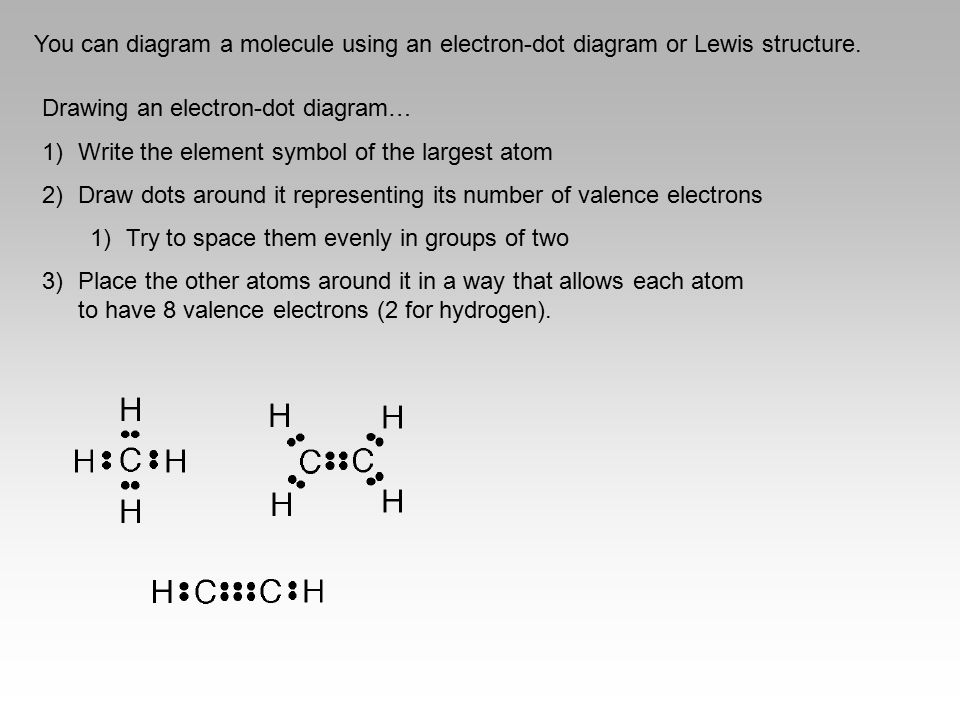 You can diagram a molecule using an electron-dot diagram or Lewis structure. Drawing an electron-dot diagram… 1)Write the element symbol of the larges