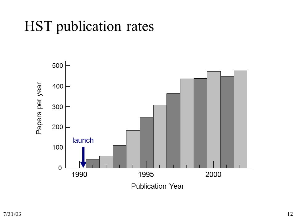 7/31/0312 Papers per year Publication Year 0 100 200 300 400 500 199019952000 launch HST publication rates