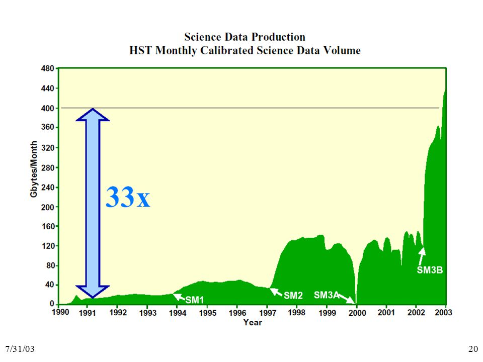 7/31/0320 Science Data Volume over time