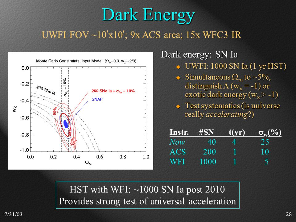 7/31/0328 Dark Energy Dark energy: SN Ia  UWFI: 1000 SN Ia (1 yr HST)  Simultaneous  m to ~5%, distinguish  (w x = -1) or exotic dark energy (w x > -1)  Test systematics (is universe really accelerating ) UWFI FOV ~10 ' x10 ' ; 9x ACS area; 15x WFC3 IR HST with WFI: ~1000 SN Ia post 2010 Provides strong test of universal acceleration Instr.#SNt(yr)  w (%) Now 40 4 25 ACS 200 1 10 WFI1000 1 5