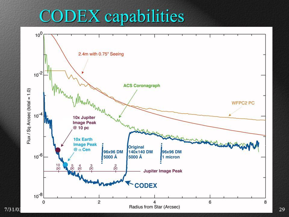 7/31/0329 CODEX capabilities
